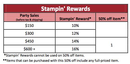 2015 Stampin' Rewards Chart
